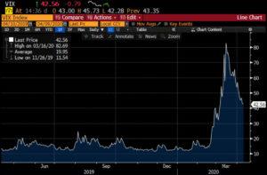 1 Year Chart – CBOE VIX Index